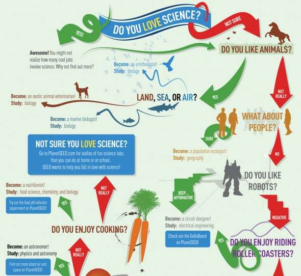 Science Career Infographics