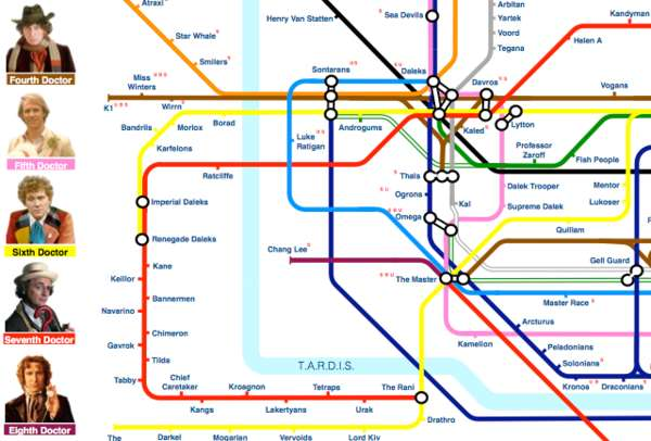 Dr. Who tube map timeline