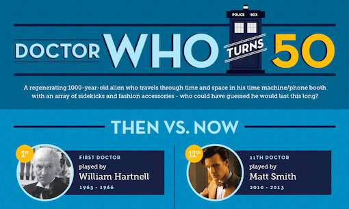 Dr. Who Turns 50