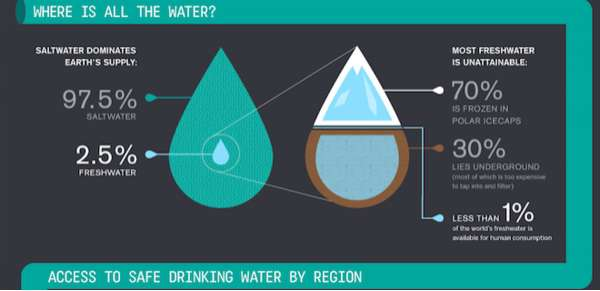 Drink Water Inforgraphic