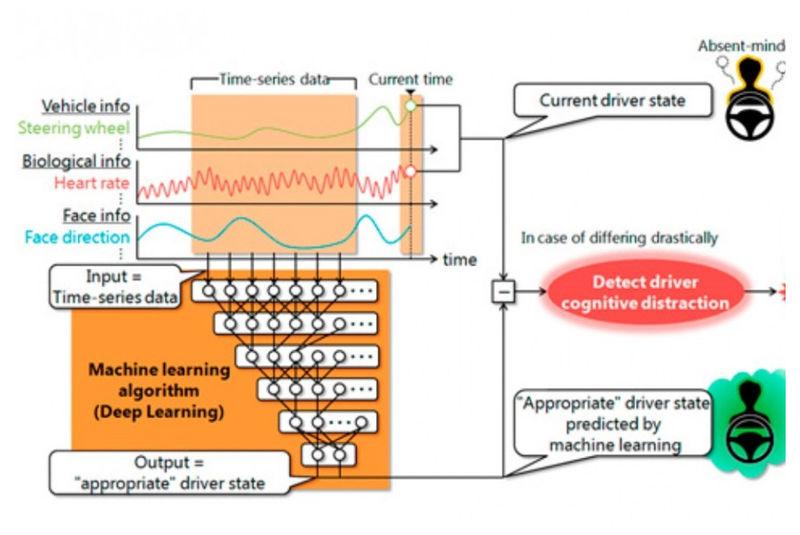 Distracted Driving Detectors