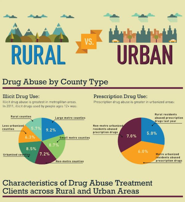 Environmental Drug Abuse Graphics