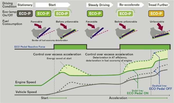 Fuel Conservation Innovations