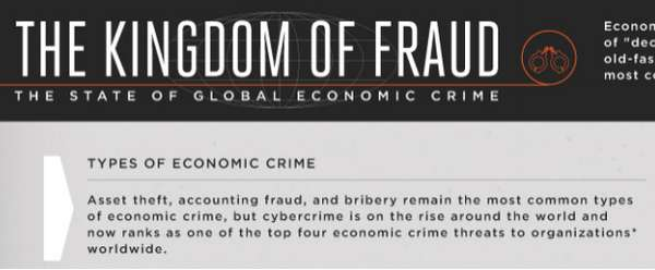 economic crimes around the world