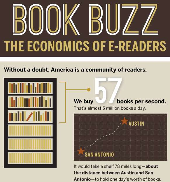 Economics of E-Readers