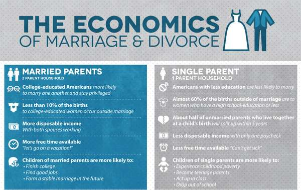 economics of marriage and divorce
