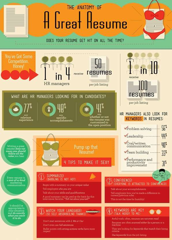 Resume Vamping Infographs