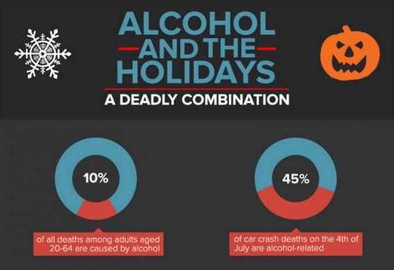 Dangerous Holiday Charts