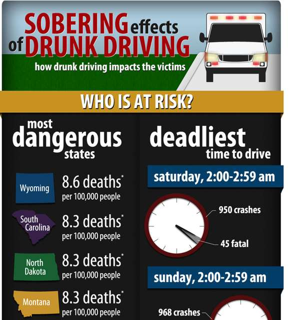 Impaired Driver Statistics
