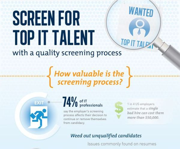 Employee Success Screening Charts