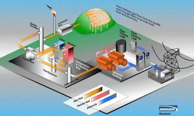 Greenhouse Gas-Converting Power Plants