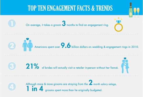 Matrimonial Ring Statistics