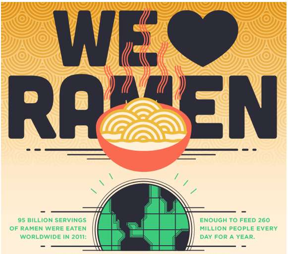 Everything You Need To Know About Ramen Noodles' Infographic