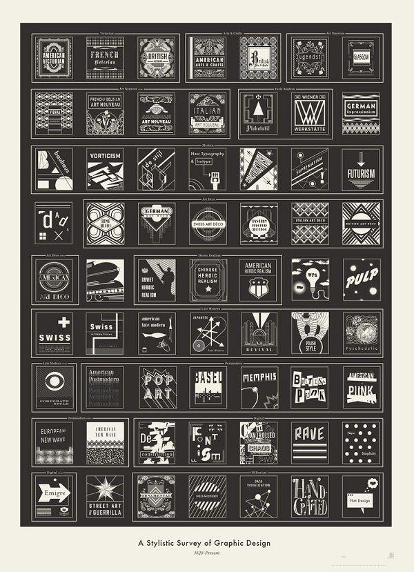 Design Evolution Charts