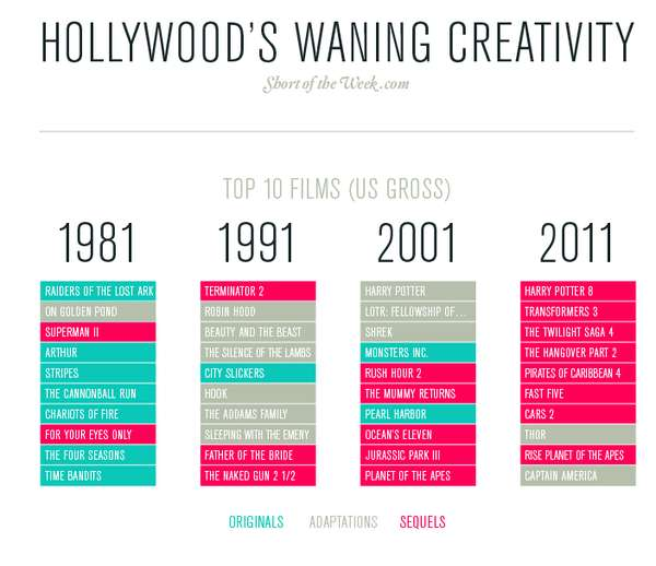 Evolution of Hollywood's Creativity