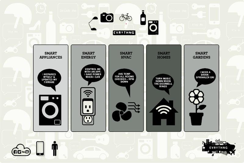 Smart Product Platforms