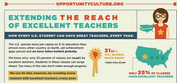 extending the reach of excellent teachers