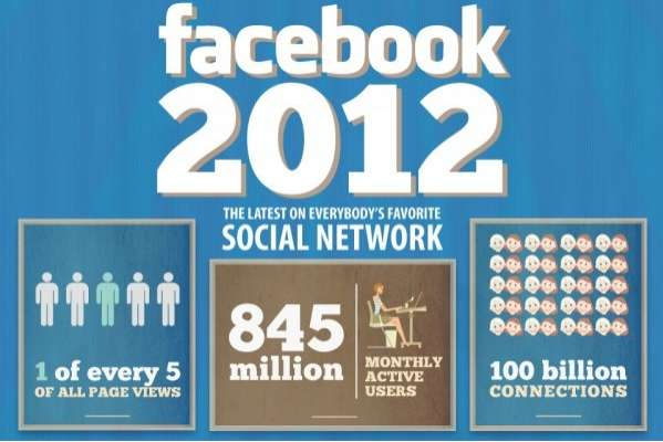 facebook 2012,facebook users in 2012,facebook 845 million, facebook largest social network