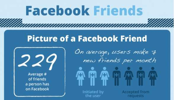 facebook friend infographic