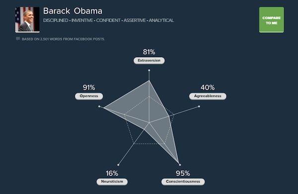 Social Media Personality Analyzers