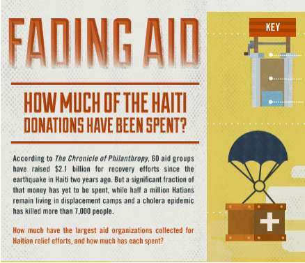 fading aid haiti donations