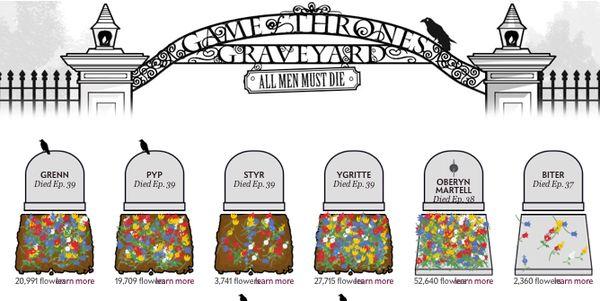 Virtual Medieval Graveyards