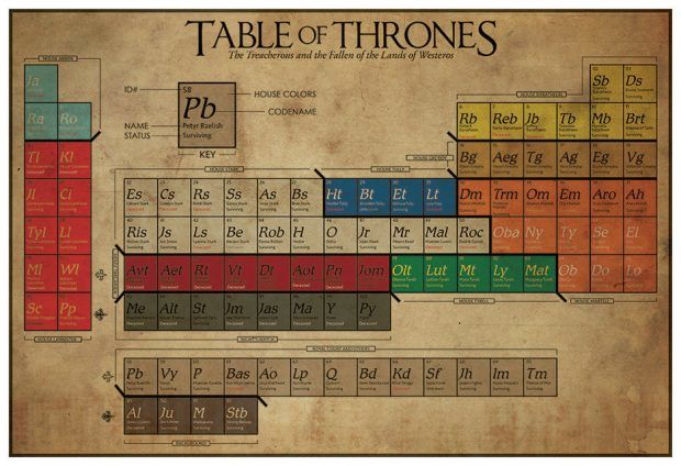 Fantasy Periodic Tables