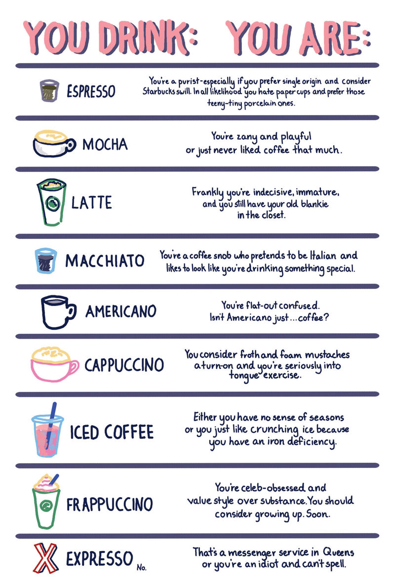 Java Personality Charts