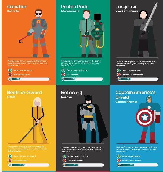 Superhero Weapon Guides : fictional weapon