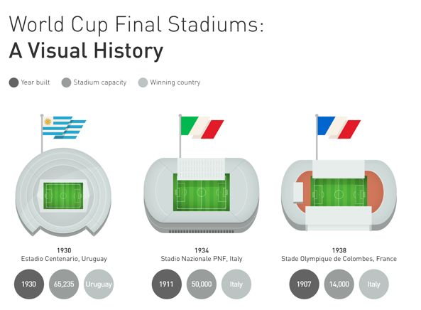 World Cup Stadium Charts