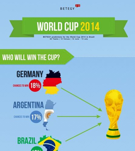 Infographic Ideas infographic soccer : Soccer-Predicting Infographics : FIFA world cup