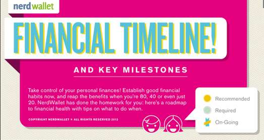 financial timeline