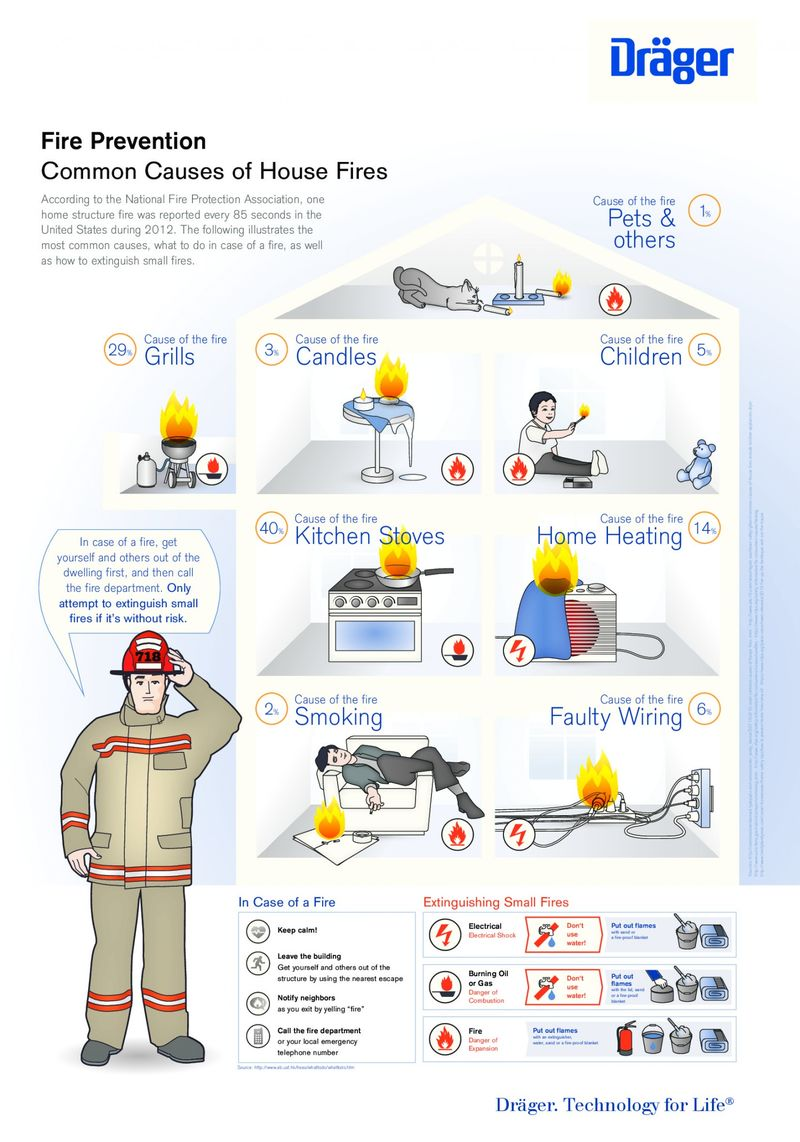 Fire Prevention Infographics