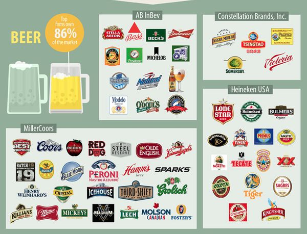 Food Industry Infographics