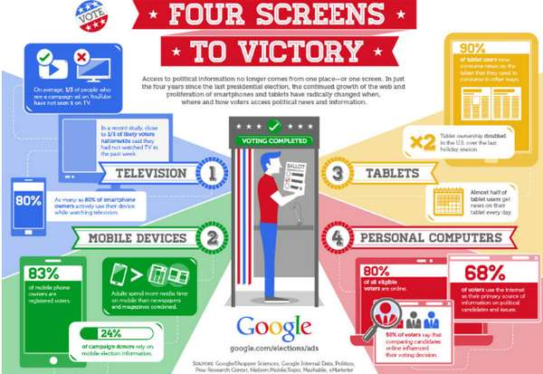 Search Engine Voting Graphics