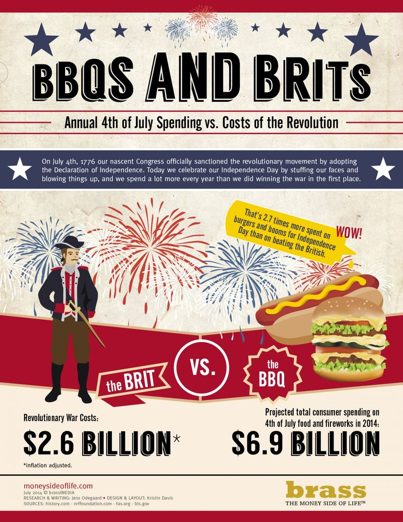 Revolutionary Spending Infographics