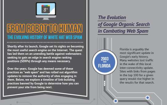 'From Robot to Human' infographic