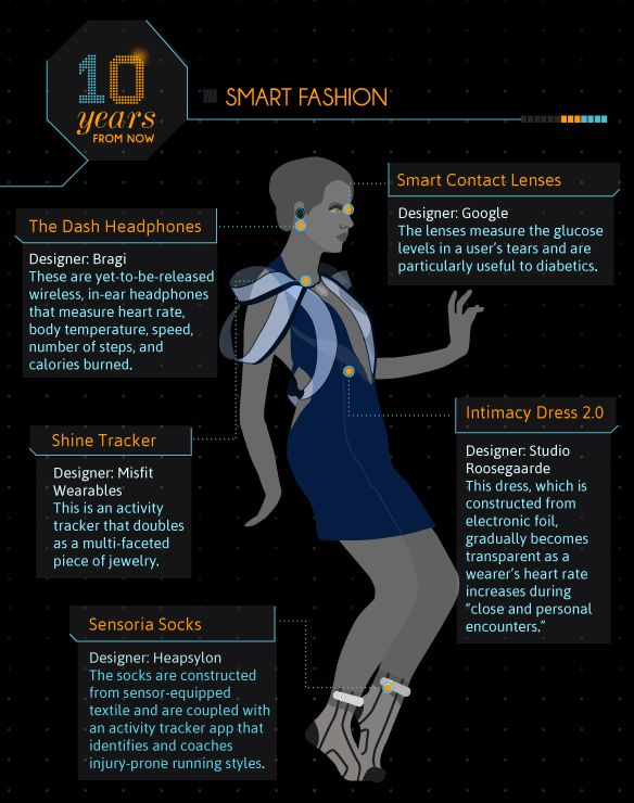 Futuristic Fashion Infographics