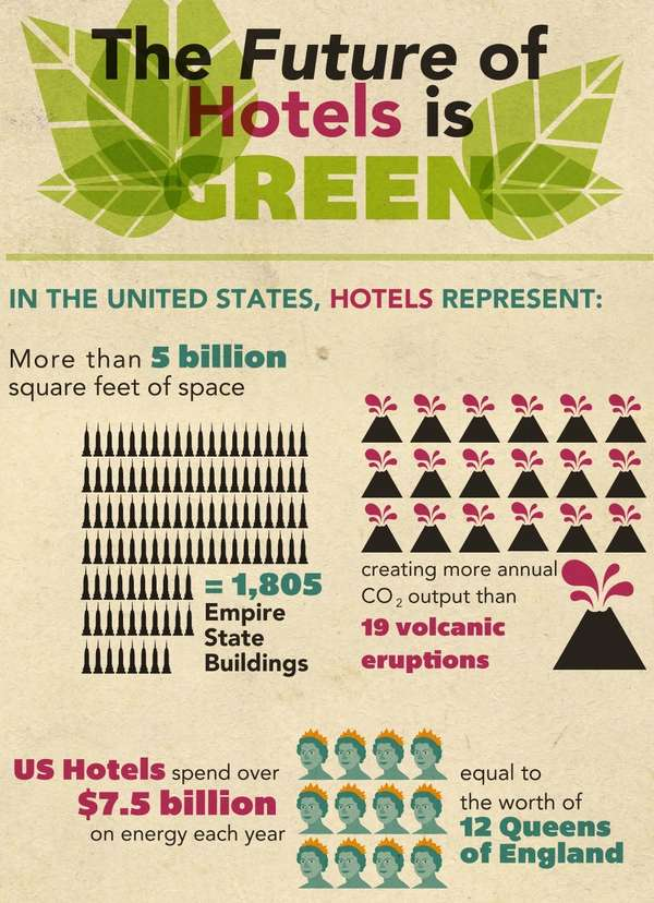 future of hotels is green infographic