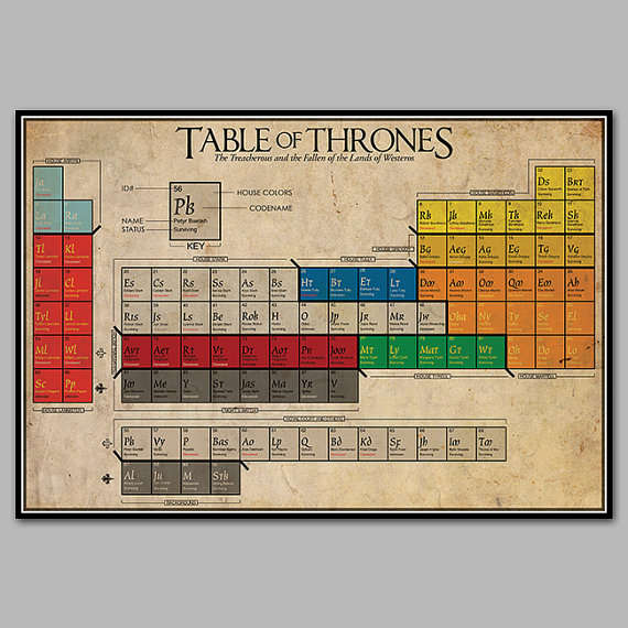 Fantasy Guide Periodic Tables