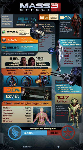 Game Play-Style Infographics