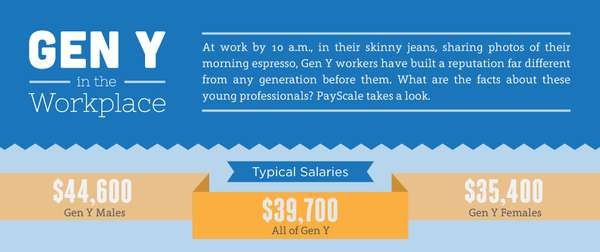Generational Career Infographics : Gen Y in the Workplace