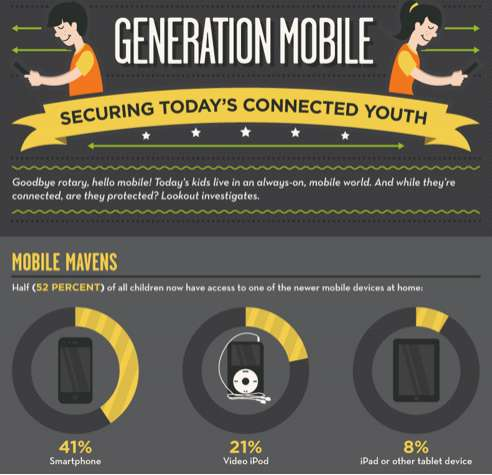 Technologically-Savvy Youth Infographics