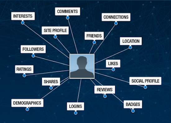 Holistic Social Data Platforms