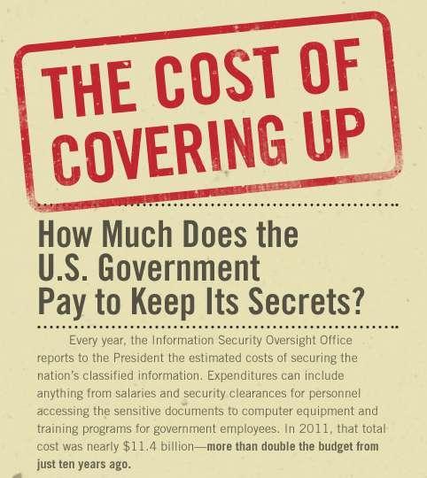 Government Secrecy Spending Graphics