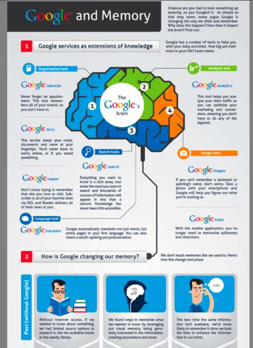 Google and Memory Infographic