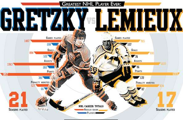Hockey Legend Infographics