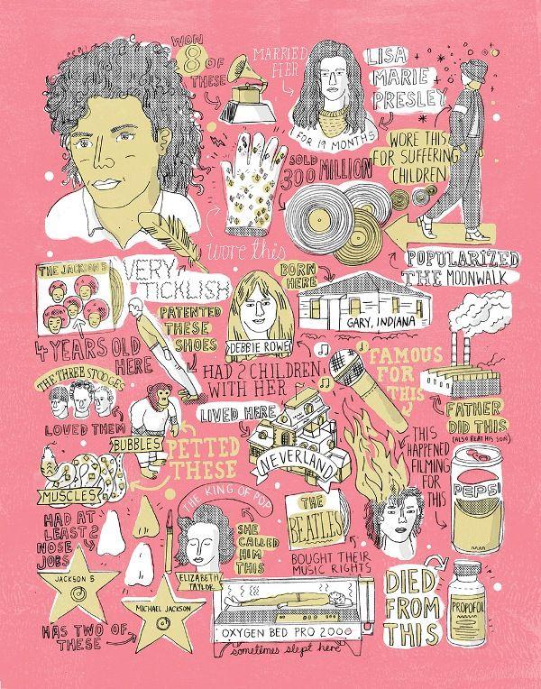 Pop Culture Characteristic Maps