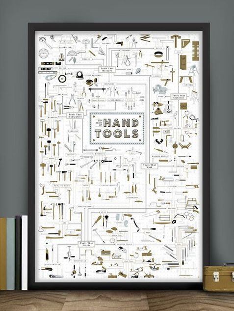 Hand Tool Guide Posters