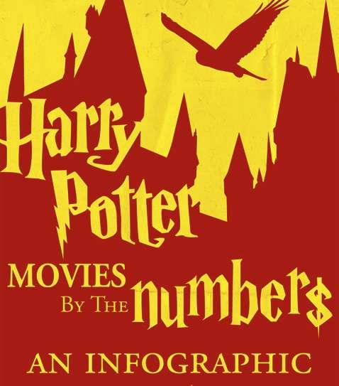 Harry Potter Movies by the Numbers Infographic